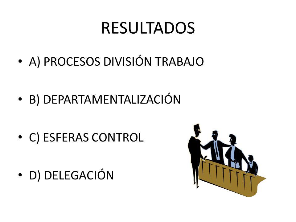 RESULTADOS A) PROCESOS DIVISIÓN TRABAJO B) DEPARTAMENTALIZACIÓN C) ESFERAS CONTROL D) DELEGACIÓN