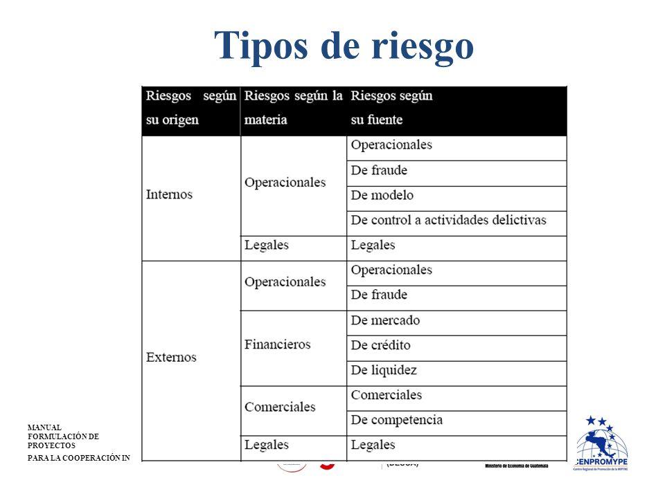 MANUAL FORMULACIÓN DE PROYECTOS PARA LA COOPERACIÓN INTERNACIONAL Tipos de riesgo