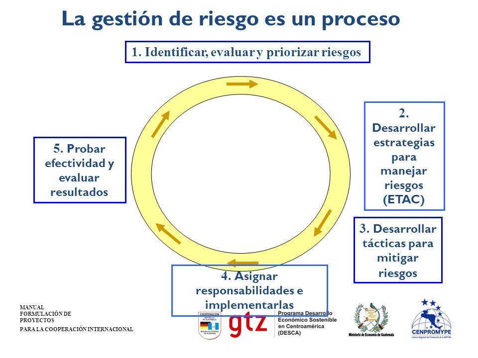 MANUAL FORMULACIÓN DE PROYECTOS PARA LA COOPERACIÓN INTERNACIONAL La gestión de riesgo es un proceso 3. Desarrollar tácticas para mitigar riesgos 2. D