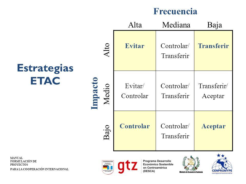MANUAL FORMULACIÓN DE PROYECTOS PARA LA COOPERACIÓN INTERNACIONAL EvitarControlar/ Transferir Evitar/ Controlar Controlar/ Transferir Transferir/ Acep