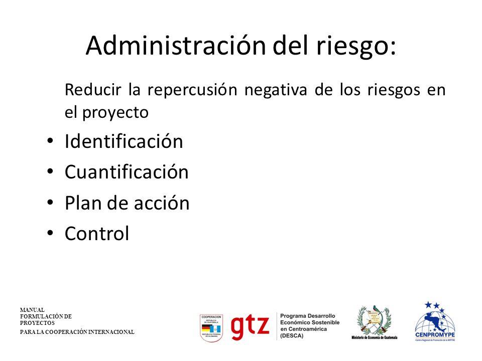 Administración del riesgo: Reducir la repercusión negativa de los riesgos en el proyecto Identificación Cuantificación Plan de acción Control MANUAL F