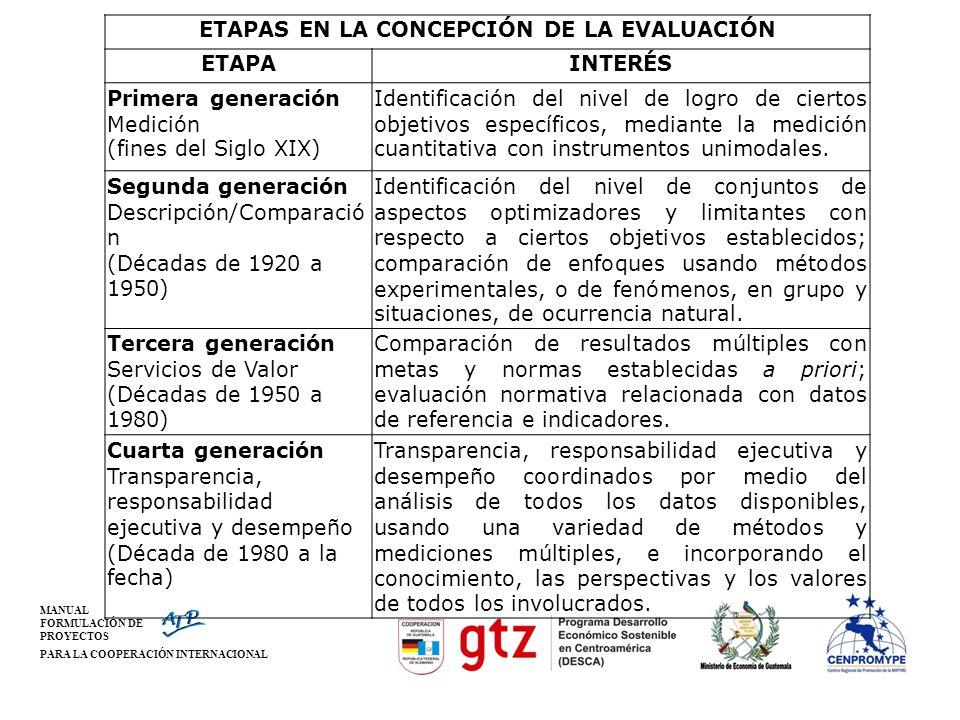 MANUAL FORMULACIÓN DE PROYECTOS PARA LA COOPERACIÓN INTERNACIONAL ETAPAS EN LA CONCEPCIÓN DE LA EVALUACIÓN ETAPAINTERÉS Primera generación Medición (f