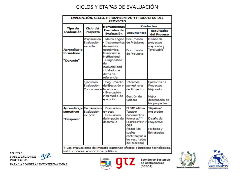 CICLOS Y ETAPAS DE EVALUACIÓN MANUAL FORMULACIÓN DE PROYECTOS PARA LA COOPERACIÓN INTERNACIONAL