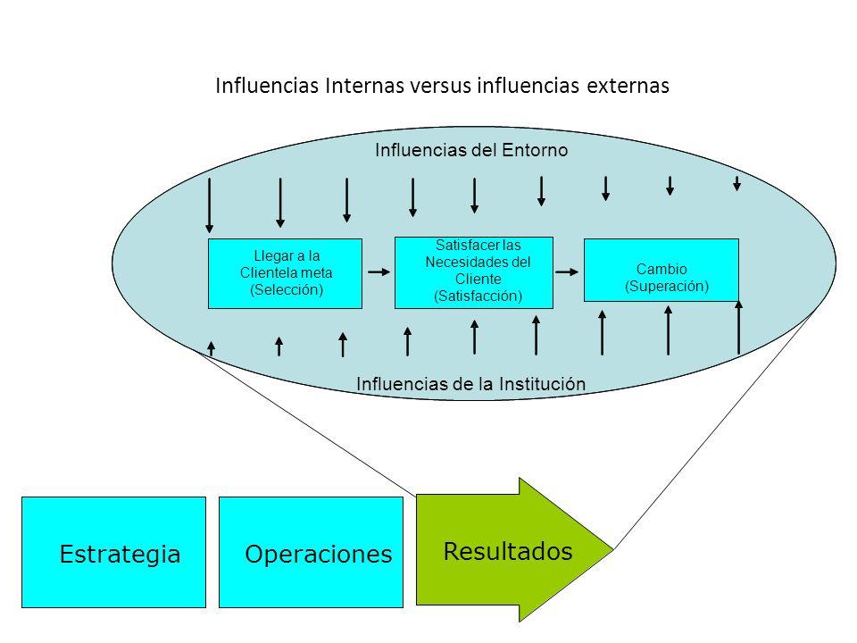 Influencias Internas versus influencias externas Resultados OperacionesEstrategia Llegar a la Clientela meta (Selección) Satisfacer las Necesidades del Cliente (Satisfacción) Cambio (Superación) Influencias del Entorno Influencias de la Institución
