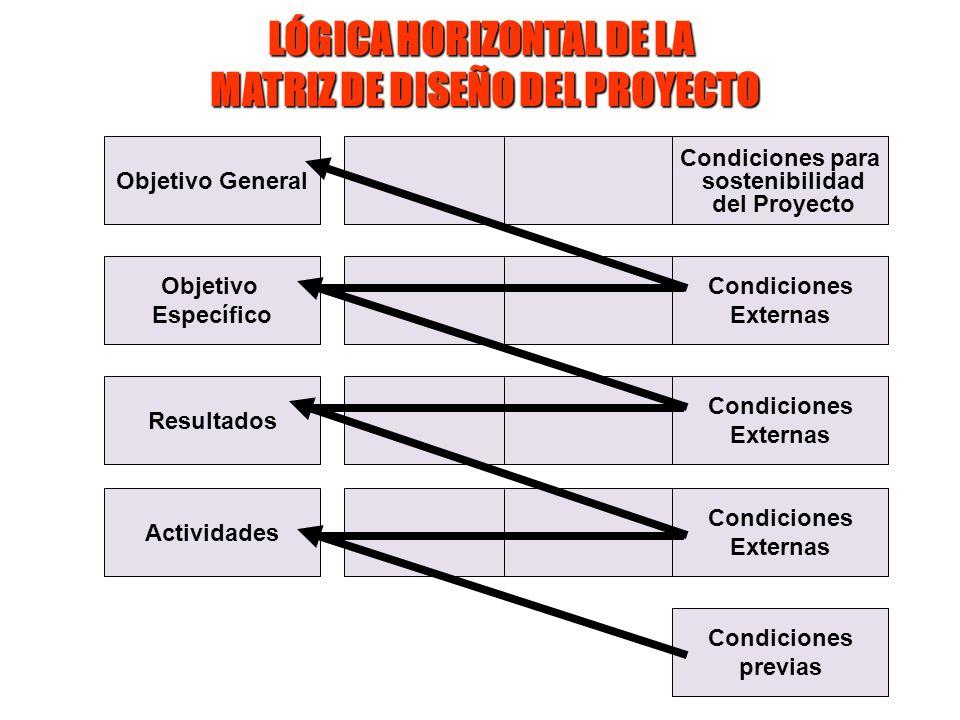 Objetivo General Objetivo Específico Resultados Actividades Condiciones previas Condiciones Externas Condiciones Externas Condiciones Externas Condici