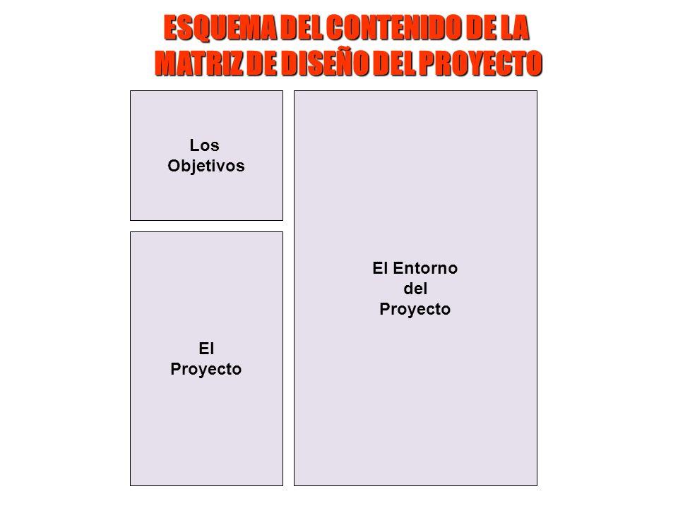 Los Objetivos El Proyecto El Entorno del Proyecto ESQUEMA DEL CONTENIDO DE LA MATRIZ DE DISEÑO DEL PROYECTO