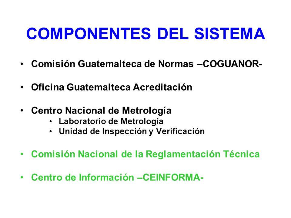 COMPONENTES DEL SISTEMA Comisión Guatemalteca de Normas –COGUANOR- Oficina Guatemalteca Acreditación Centro Nacional de Metrología Laboratorio de Metr