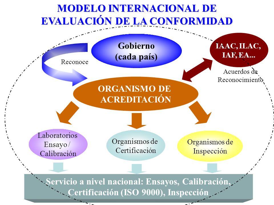MODELO INTERNACIONAL DE EVALUACIÓN DE LA CONFORMIDAD Laboratorios Ensayo / Calibración Organismos de Certificación Organismos de Inspección Gobierno (
