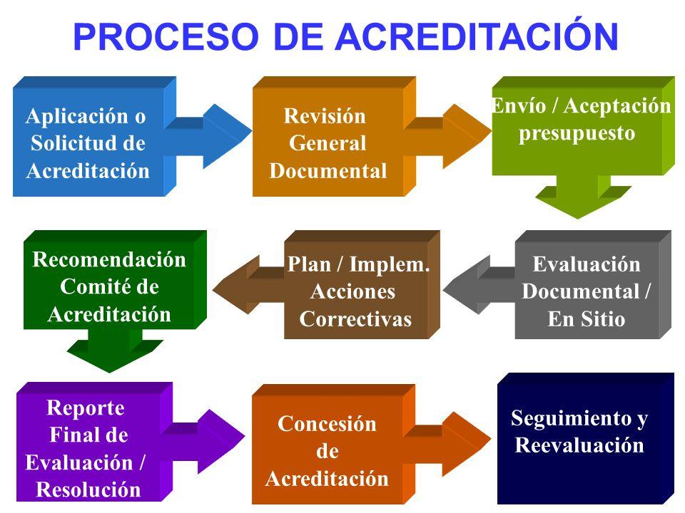 PROCESO DE ACREDITACIÓN Aplicación o Solicitud de Acreditación Revisión General Documental Envío / Aceptación presupuesto Evaluación Documental / En S