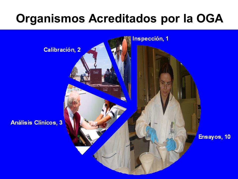 Organismos Acreditados por la OGA