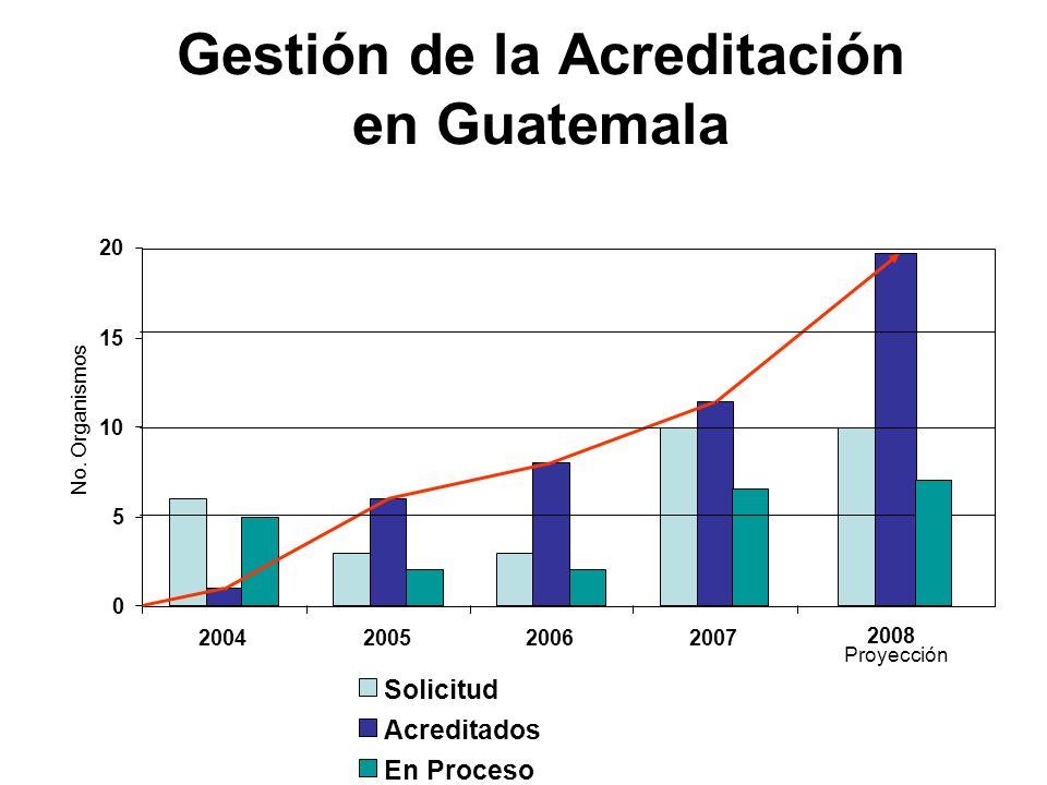 Gestión de la Acreditación en Guatemala No. Organismos Proyección 0 5 10 15 20 2004200520062007 Solicitud Acreditados En Proceso 2008