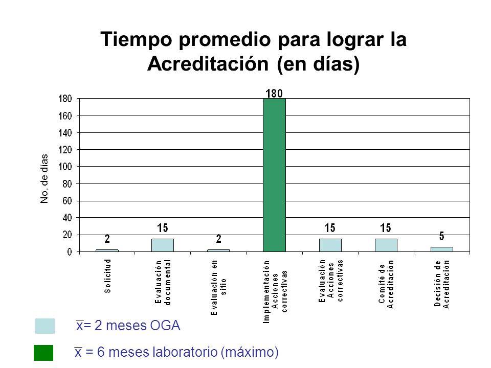 Tiempo promedio para lograr la Acreditación (en días) x= 2 meses OGA x = 6 meses laboratorio (máximo) No. de días