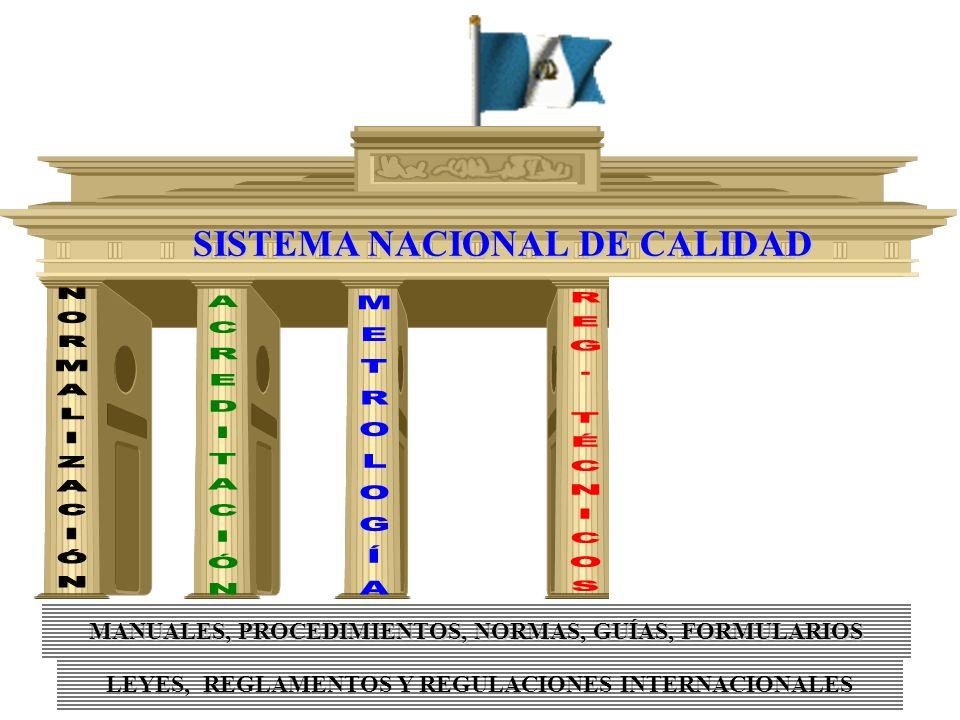 LEYES, REGLAMENTOS Y REGULACIONES INTERNACIONALES MANUALES, PROCEDIMIENTOS, NORMAS, GUÍAS, FORMULARIOS SISTEMA NACIONAL DE CALIDAD