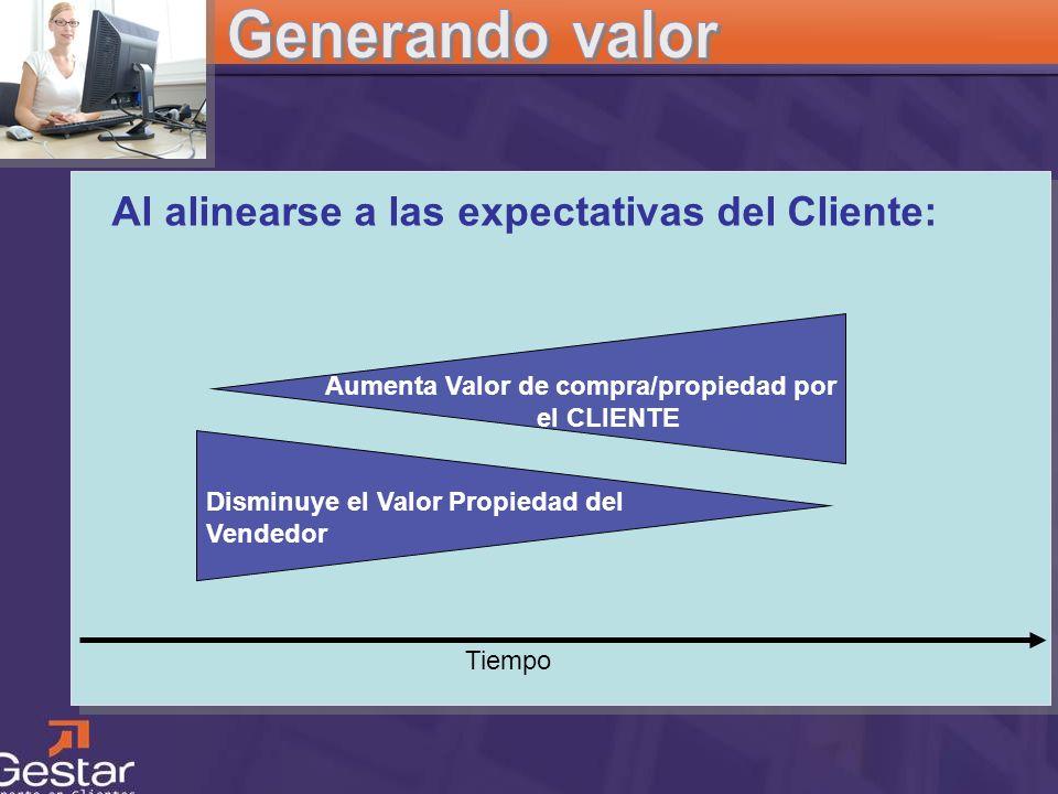 CRM Tiempo Al alinearse a las expectativas del Cliente: Aumenta Valor de compra/propiedad por el CLIENTE Disminuye el Valor Propiedad del Vendedor