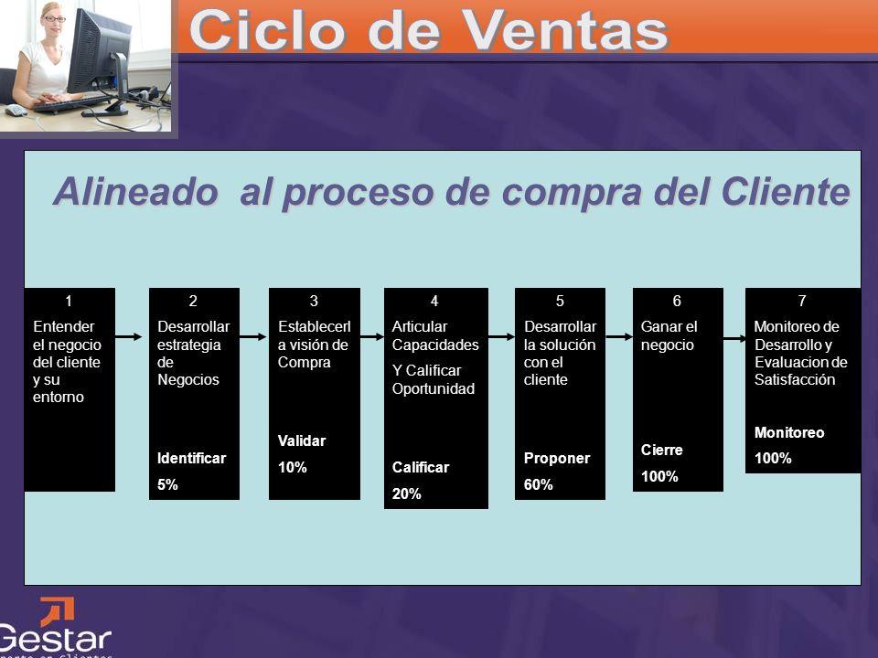 CRM Alineado al proceso de compra del Cliente 1 Entender el negocio del cliente y su entorno 2 Desarrollar estrategia de Negocios Identificar 5% 3 Est