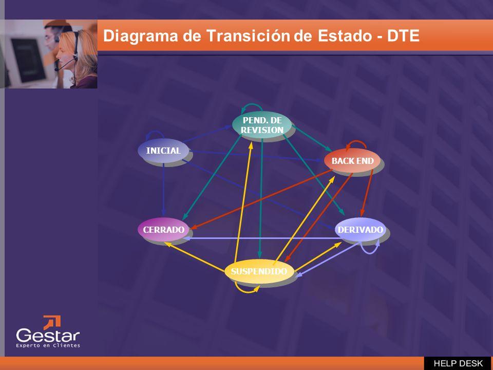 Diagrama de Transición de Estado - DTE INICIAL BACK END PEND. DE REVISION PEND. DE REVISION DERIVADO SUSPENDIDO CERRADO