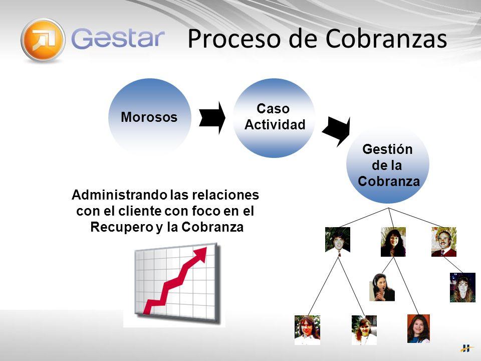 Proceso de Cobranzas Morosos Caso Actividad Gestión de la Cobranza Administrando las relaciones con el cliente con foco en el Recupero y la Cobranza