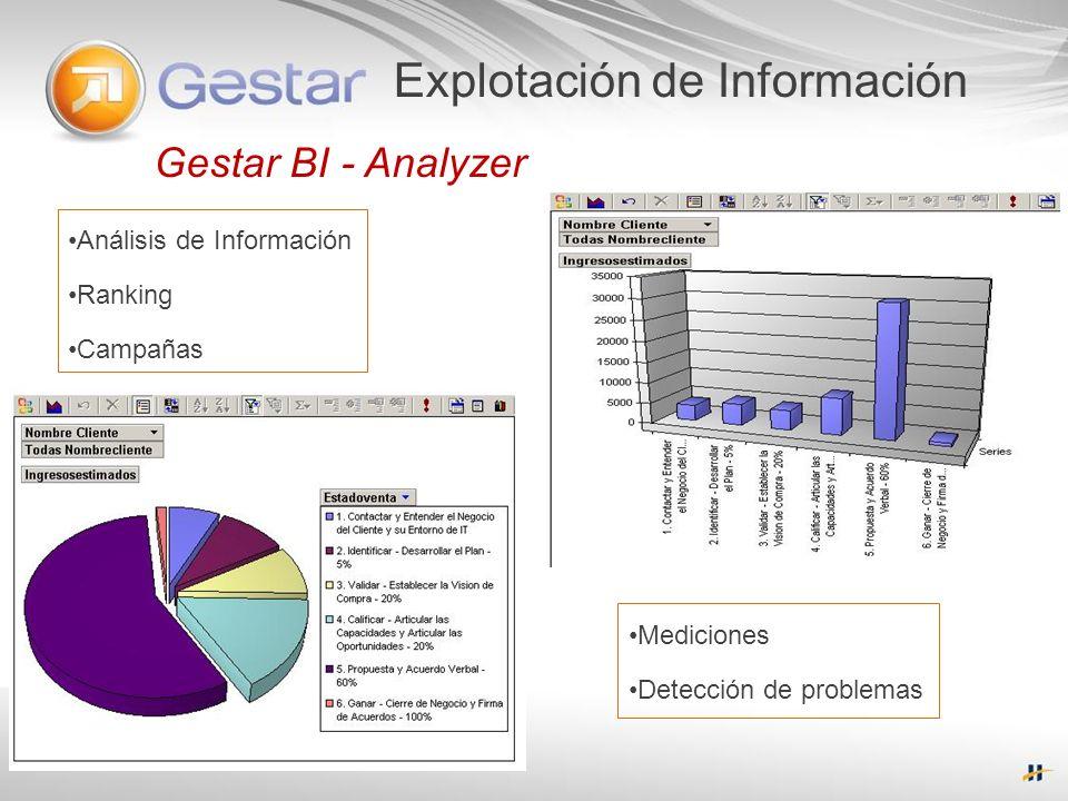 Gestar BI - Analyzer Explotación de Información Análisis de Información Ranking Campañas Mediciones Detección de problemas