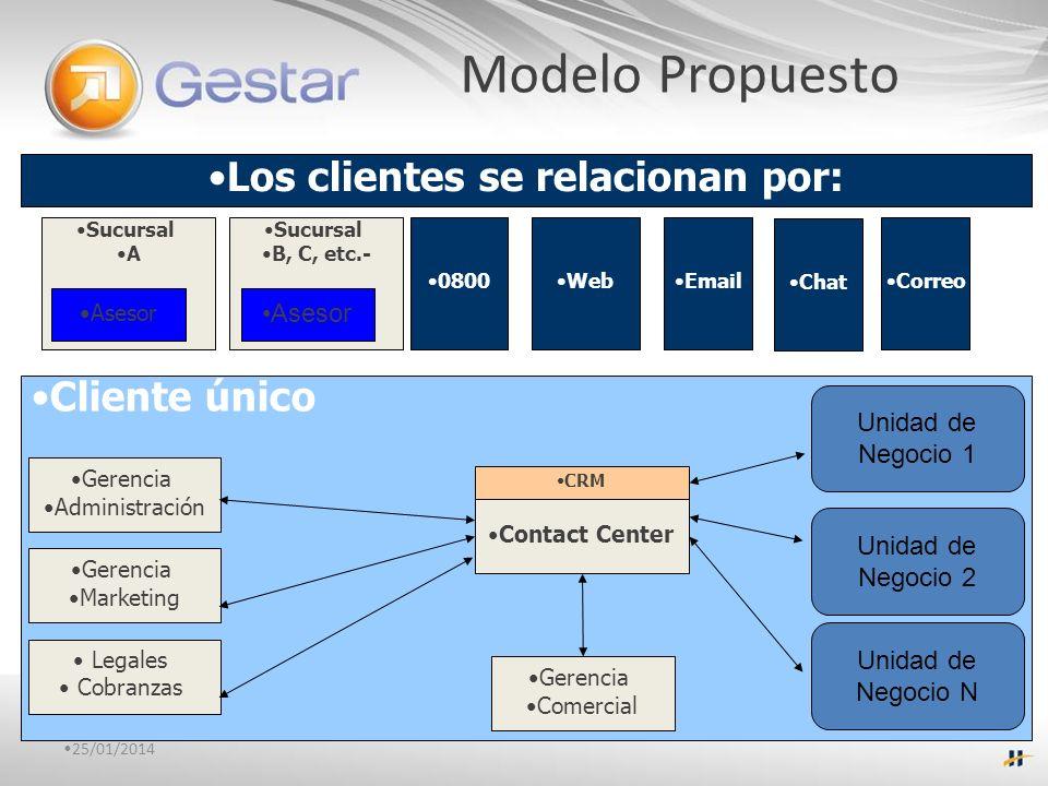 25/01/2014 Cliente único Los clientes se relacionan por: Gerencia Comercial Sucursal A Contact Center Asesor Sucursal B, C, etc.- Asesor 0800 Web Emai