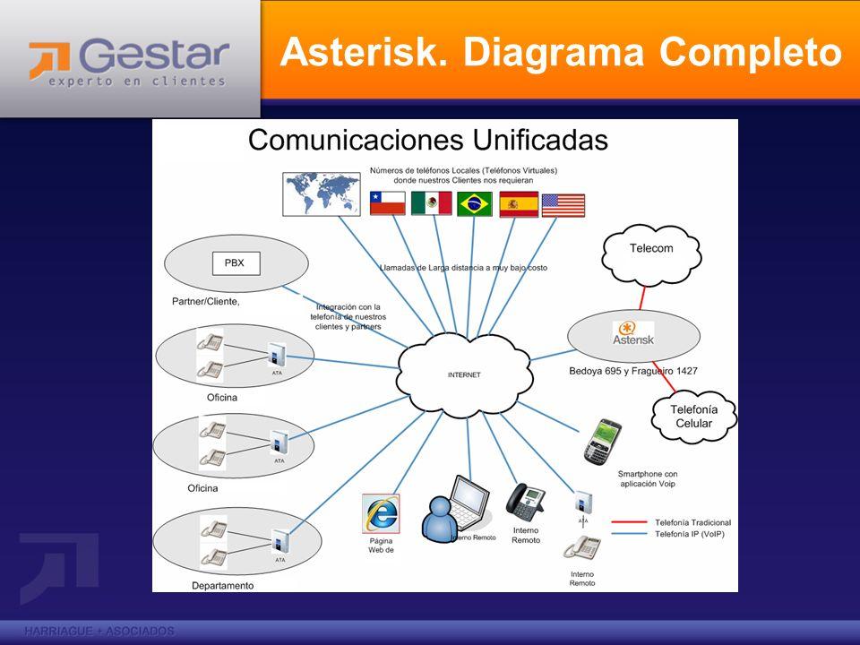 Asterisk. Diagrama Completo
