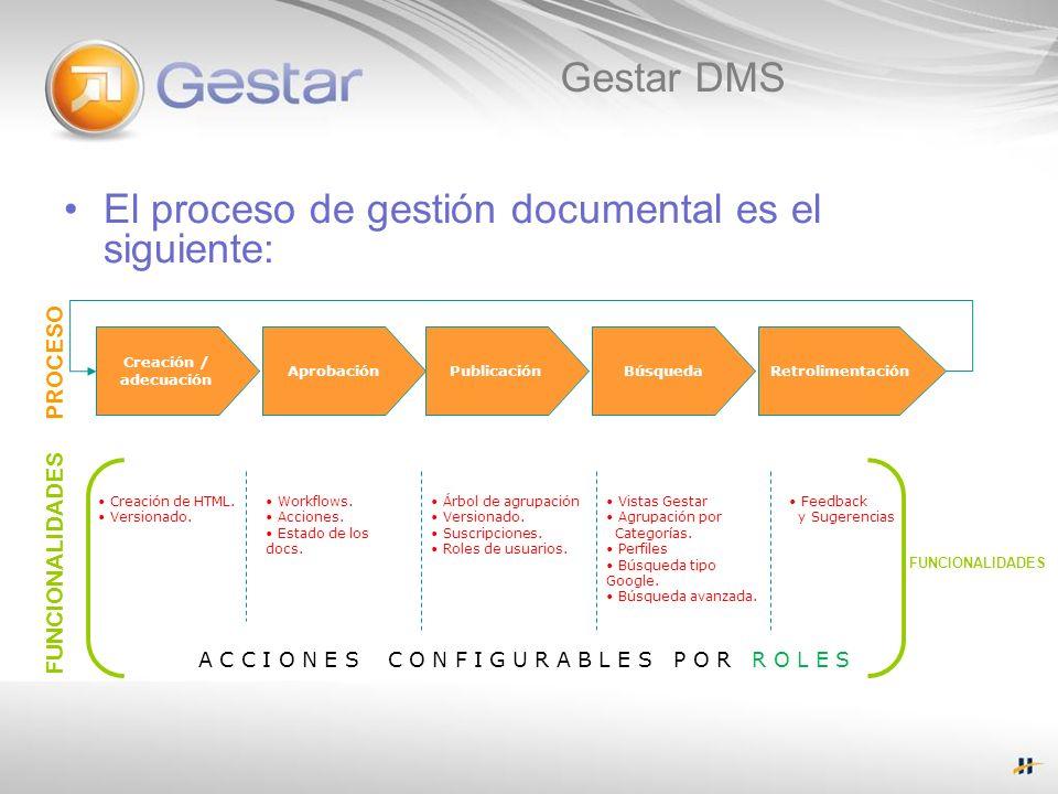 Gestar DMS El proceso de gestión documental es el siguiente: Creación / adecuación AprobaciónPublicaciónBúsquedaRetrolimentación Creación de HTML. Ver