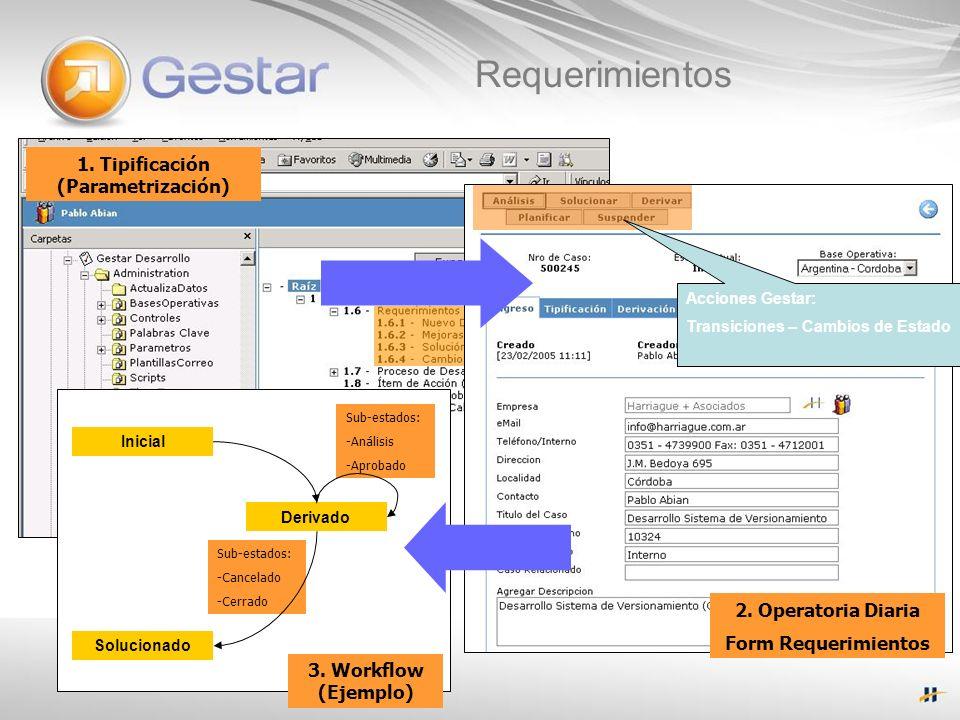 Requerimientos 1. Tipificación (Parametrización) 2. Operatoria Diaria Form Requerimientos Acciones Gestar: Transiciones – Cambios de Estado Inicial De