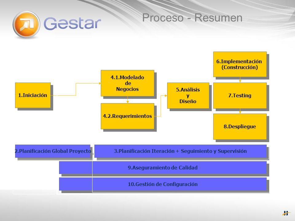 Proceso - Resumen 3.Planificación Iteración + Seguimiento y Supervisión 9.Aseguramiento de Calidad 10.Gestión de Configuración 1.Iniciación 4.1.Modela