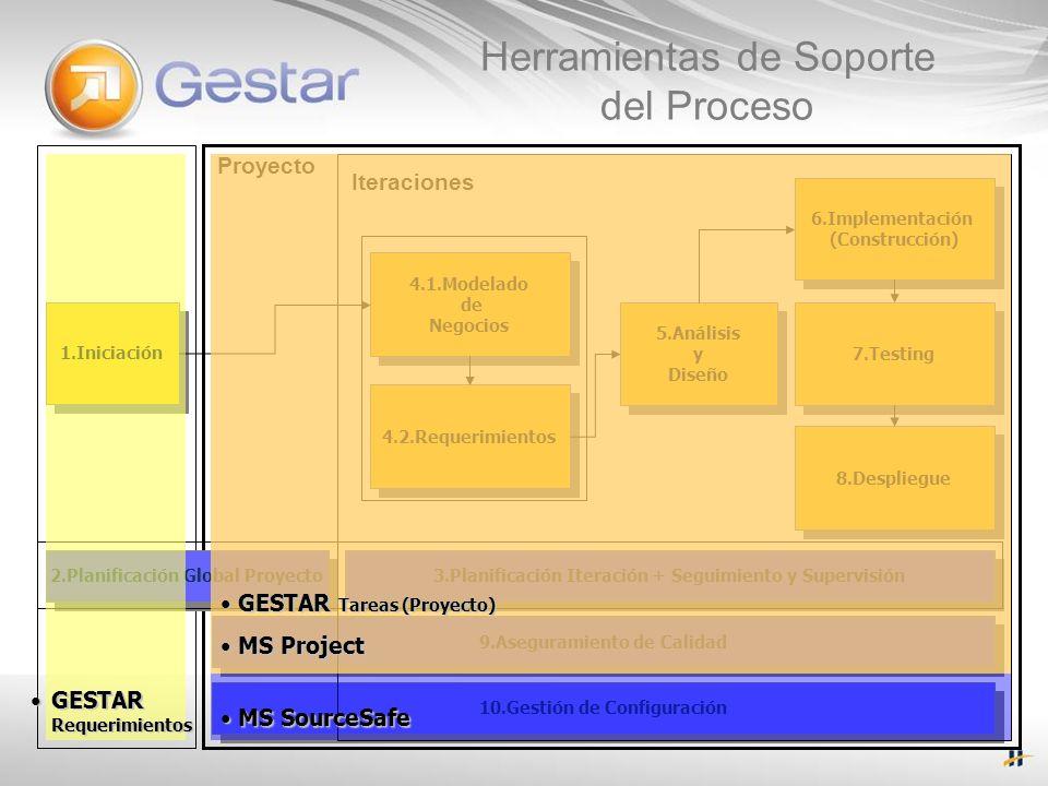 Herramientas de Soporte del Proceso 3.Planificación Iteración + Seguimiento y Supervisión 9.Aseguramiento de Calidad 10.Gestión de Configuración 1.Ini