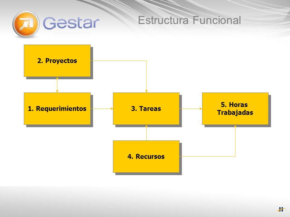 Estructura Funcional 2. Proyectos 3. Tareas 1. Requerimientos 5. Horas Trabajadas 5. Horas Trabajadas 4. Recursos
