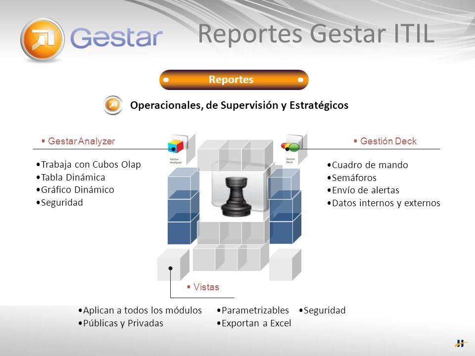 Reportes Reportes Gestar ITIL Gestar Analyzer Gestión Deck Vistas Trabaja con Cubos Olap Tabla Dinámica Gráfico Dinámico Seguridad Cuadro de mando Sem
