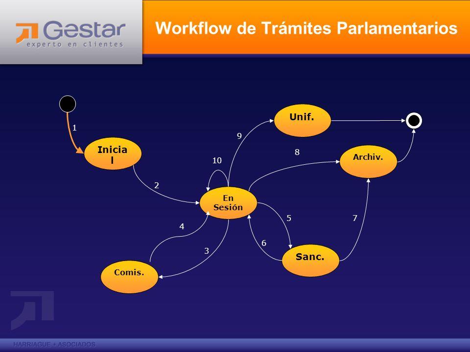 Estados posibles de Trámites Parlamentarios Inicial: al ingreso de la Nota o Proyecto.