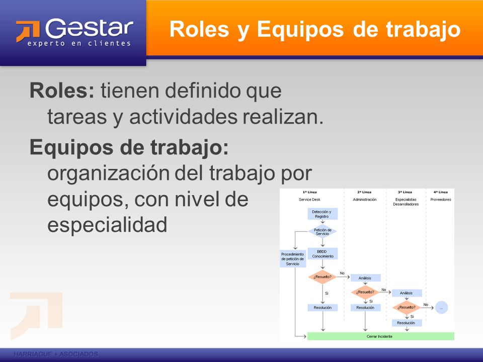 Roles y Equipos de trabajo Roles: tienen definido que tareas y actividades realizan. Equipos de trabajo: organización del trabajo por equipos, con niv