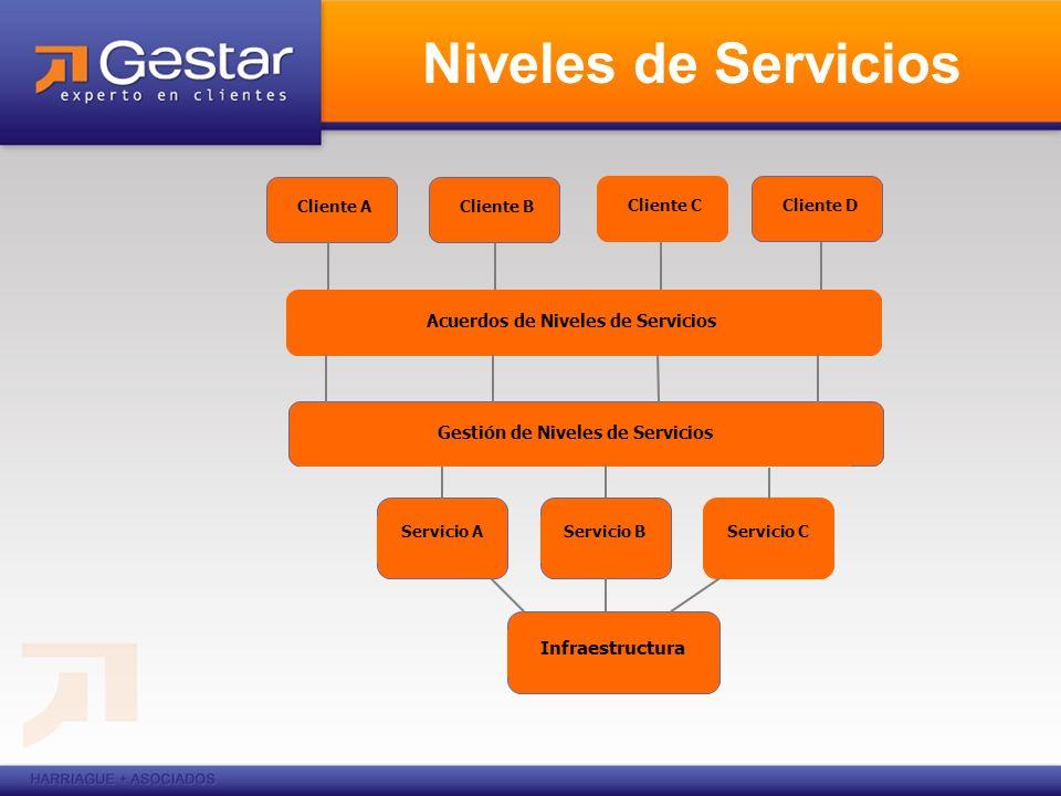 Niveles de Servicios Cliente A Acuerdos de Niveles de Servicios Gestión de Niveles de Servicios Servicio AServicio BServicio C Infraestructura Cliente