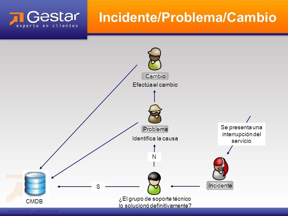 Incidente/Problema/Cambio Incidente ¿El grupo de soporte técnico lo solucionó definitivamente? S Problema Identifica la causa Se presenta una interrup