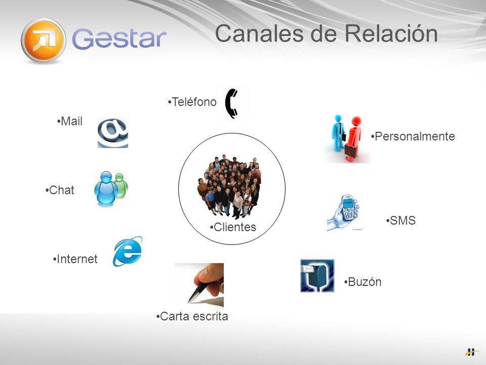 Presentación del Producto… Gestar CRM