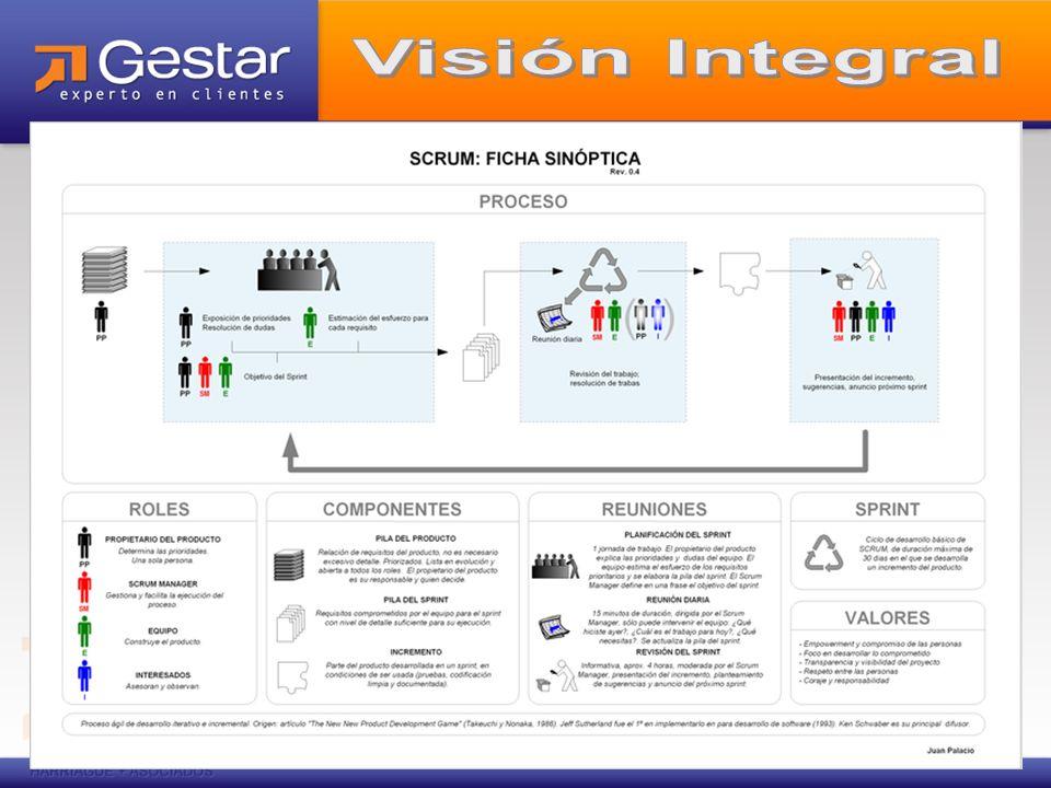 Beneficios Orden y mejora en los procesos de comunicación con el Propietario del Producto.