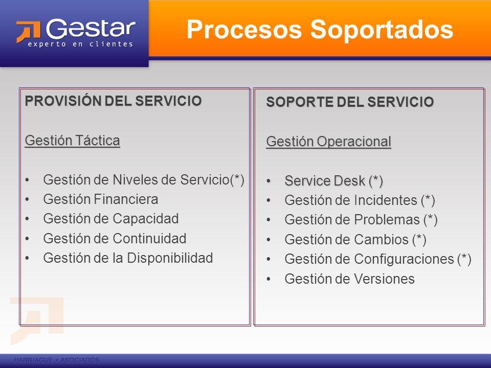 Procesos Soportados PROVISIÓN DEL SERVICIO Gestión Táctica Gestión de Niveles de Servicio(*) Gestión Financiera Gestión de Capacidad Gestión de Contin