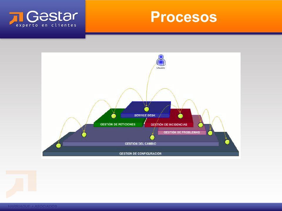 SLA Características: Registrar los SLA.