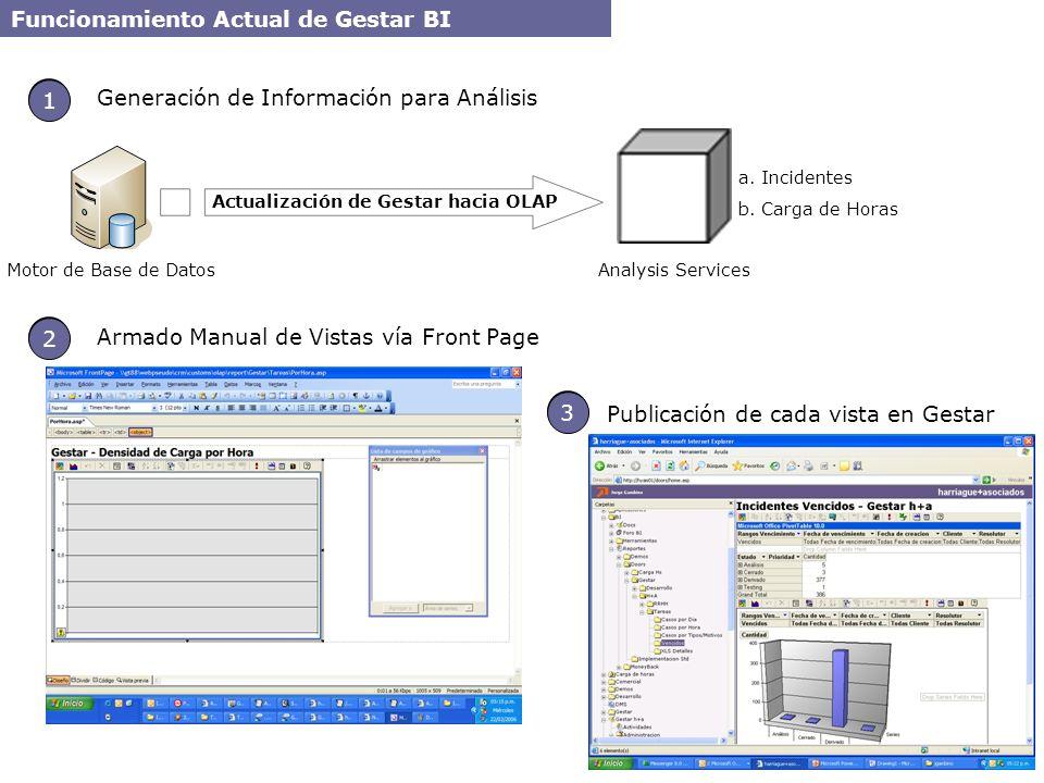 Actualización de Gestar hacia OLAP 1 a. Incidentes b. Carga de Horas 1 Motor de Base de Datos Funcionamiento Actual de Gestar BI Generación de Informa