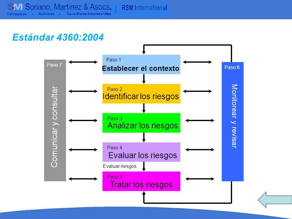 Comunicar y consultar Monitorear y revisar Establecer el contexto Identificar los riesgos Analizar los riesgos Evaluar los riesgos Tratar los riesgos