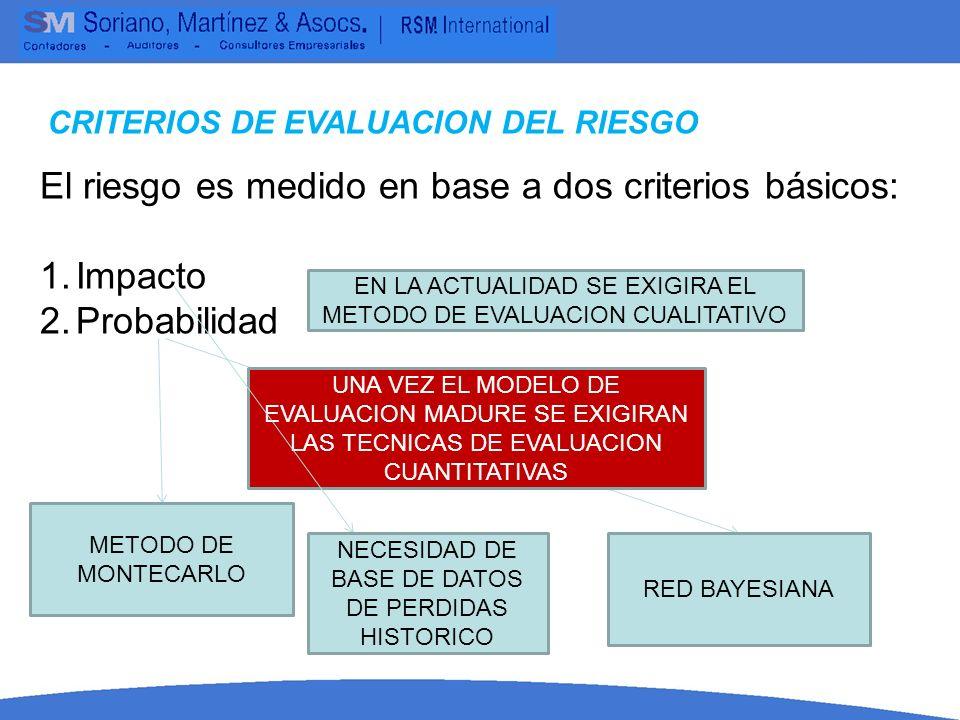 CRITERIOS DE EVALUACION DEL RIESGO El riesgo es medido en base a dos criterios básicos: 1.Impacto 2.Probabilidad METODO DE MONTECARLO RED BAYESIANA UN