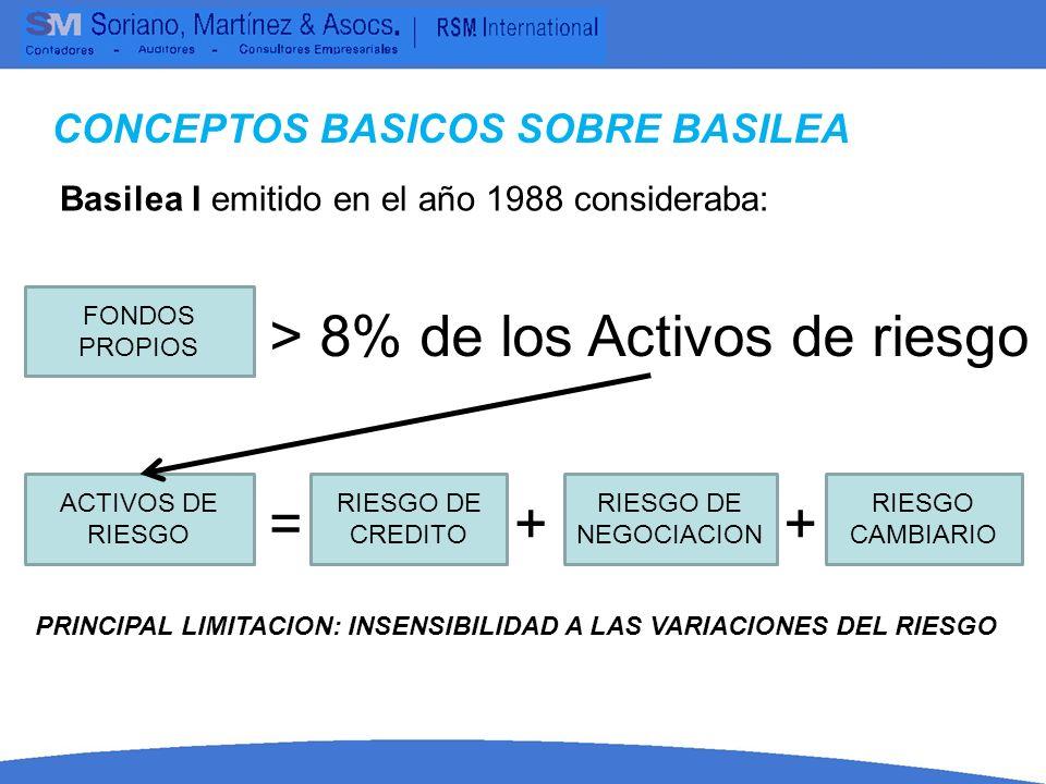 Basilea II emitido en el año 2004 considera: CONCEPTOS BASICOS SOBRE BASILEA ACTIVOS DE RIESGO RIESGO DE CREDITO RIESGO DE NEGOCIACION RIESGO CAMBIARIO + + RIESGO OPERATIVO Su forma de calculo se mantuvo conforme a BASILEA I +