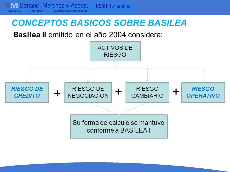 Basilea II emitido en el año 2004 considera: CONCEPTOS BASICOS SOBRE BASILEA ACTIVOS DE RIESGO RIESGO DE CREDITO RIESGO DE NEGOCIACION RIESGO CAMBIARI