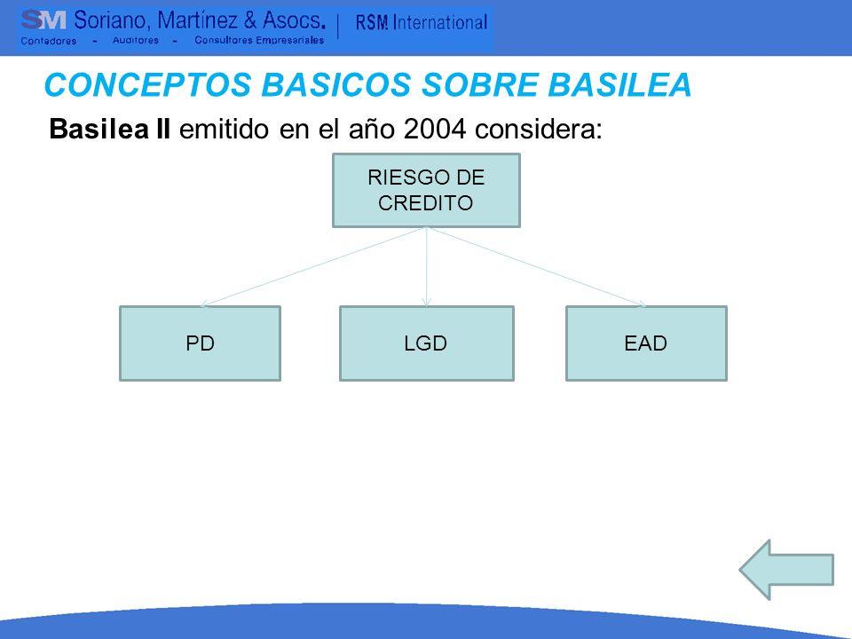 Basilea II emitido en el año 2004 considera: CONCEPTOS BASICOS SOBRE BASILEA RIESGO OPERATIVO METODO INDICADOR BASICO METODO ESTANDAR METODO DE MEDICION AVANZADA