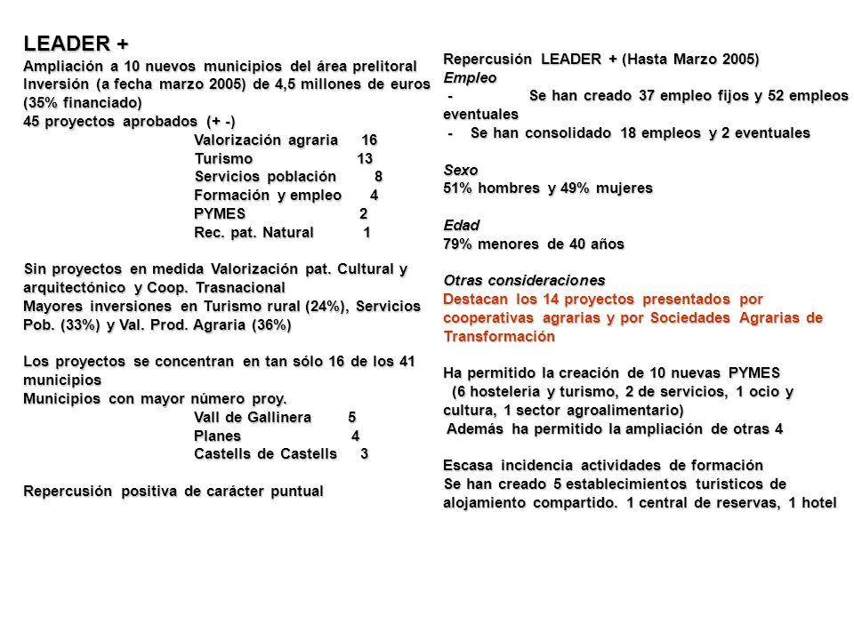 LEADER + Ampliación a 10 nuevos municipios del área prelitoral Inversión (a fecha marzo 2005) de 4,5 millones de euros (35% financiado) 45 proyectos a