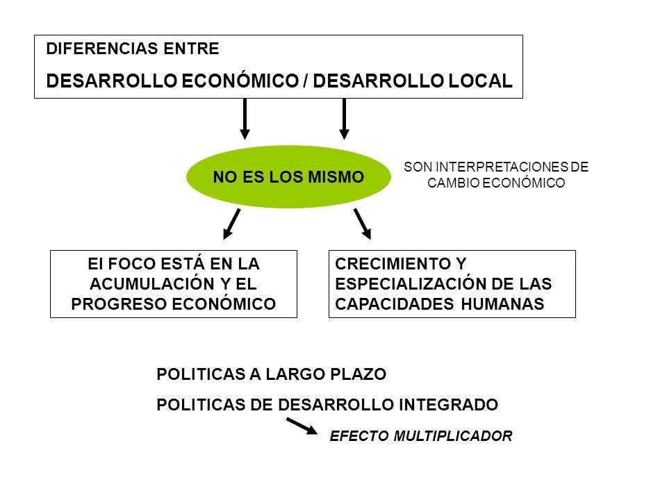 DIFERENCIAS ENTRE DESARROLLO ECONÓMICO / DESARROLLO LOCAL NO ES LOS MISMO CRECIMIENTO Y ESPECIALIZACIÓN DE LAS CAPACIDADES HUMANAS El FOCO ESTÁ EN LA
