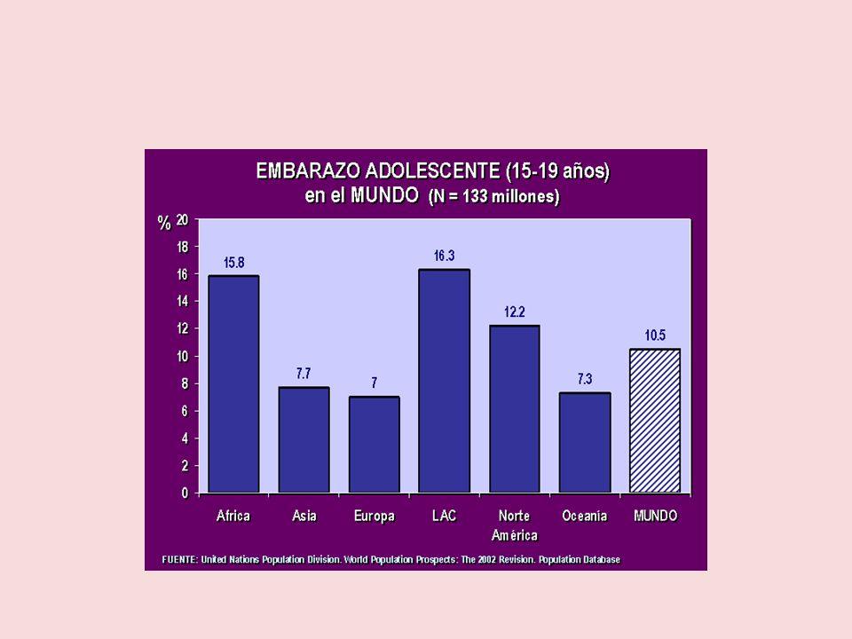 COMPLICACIONES EN CASO DE ABORTO Físicas : -Metrorragia -Infecciones-Sepsis -Esterilidad -Mayor porcentaje de embarazo ectópico Psíquicas: Sindrome post stress (Sindrome post-aborto)