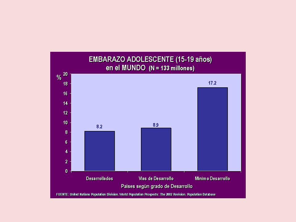 Los embarazos de adolescentes han crecido un 58 % en los últimos diez años pasando de ser 18 mil 453 embarazos en 1997 a 29.096 embarazos en 2007, año en el que aumentaron un 6.2 % respecto a 2006 .