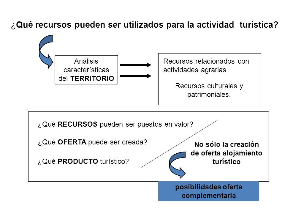 ¿Qué recursos pueden ser utilizados para la actividad turística? Análisis características del TERRITORIO Recursos relacionados con actividades agraria