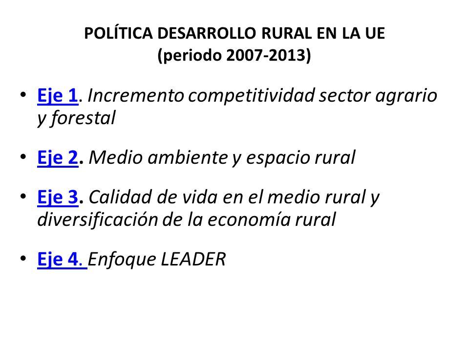 POLÍTICA DESARROLLO RURAL EN LA UE (periodo 2007-2013) Eje 1. Incremento competitividad sector agrario y forestal Eje 1 Eje 2. Medio ambiente y espaci